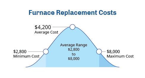 furnace-replacement-cost-fort-collins-co