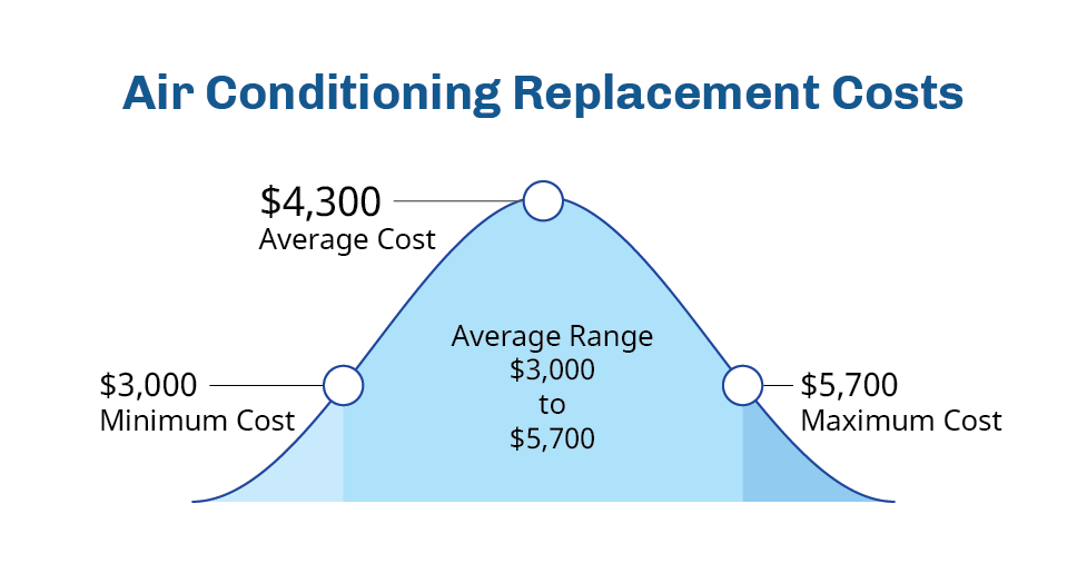 air-conditioning-replacement-cost-fort-collins-co
