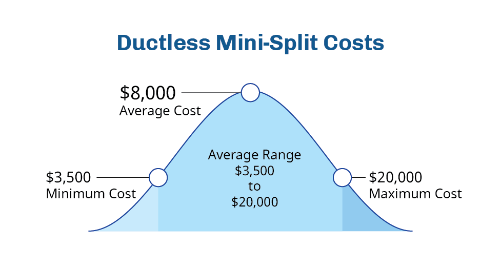 ductless-mini-split-installation-price-fort-collins-co