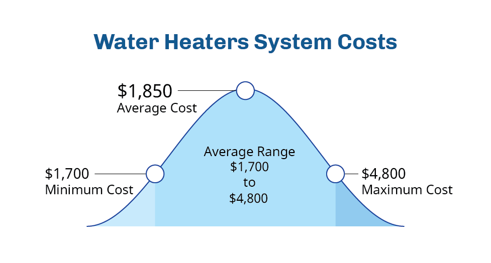 Fort Collins, CO Water Heater Services | Fort Collins Heating & Air